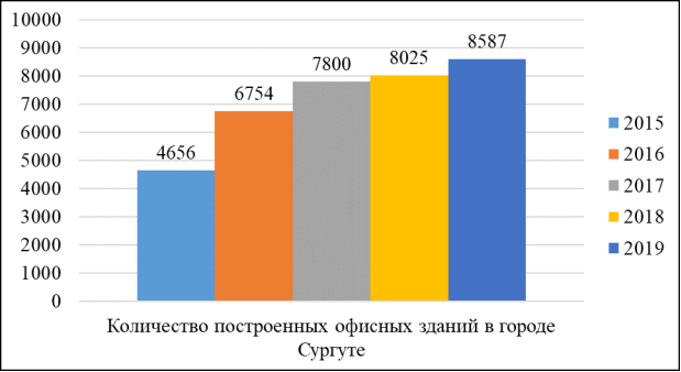 Количество открытых офисных зданий в городе Сургуте