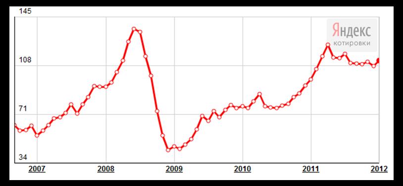 Курс рубля рос к долару