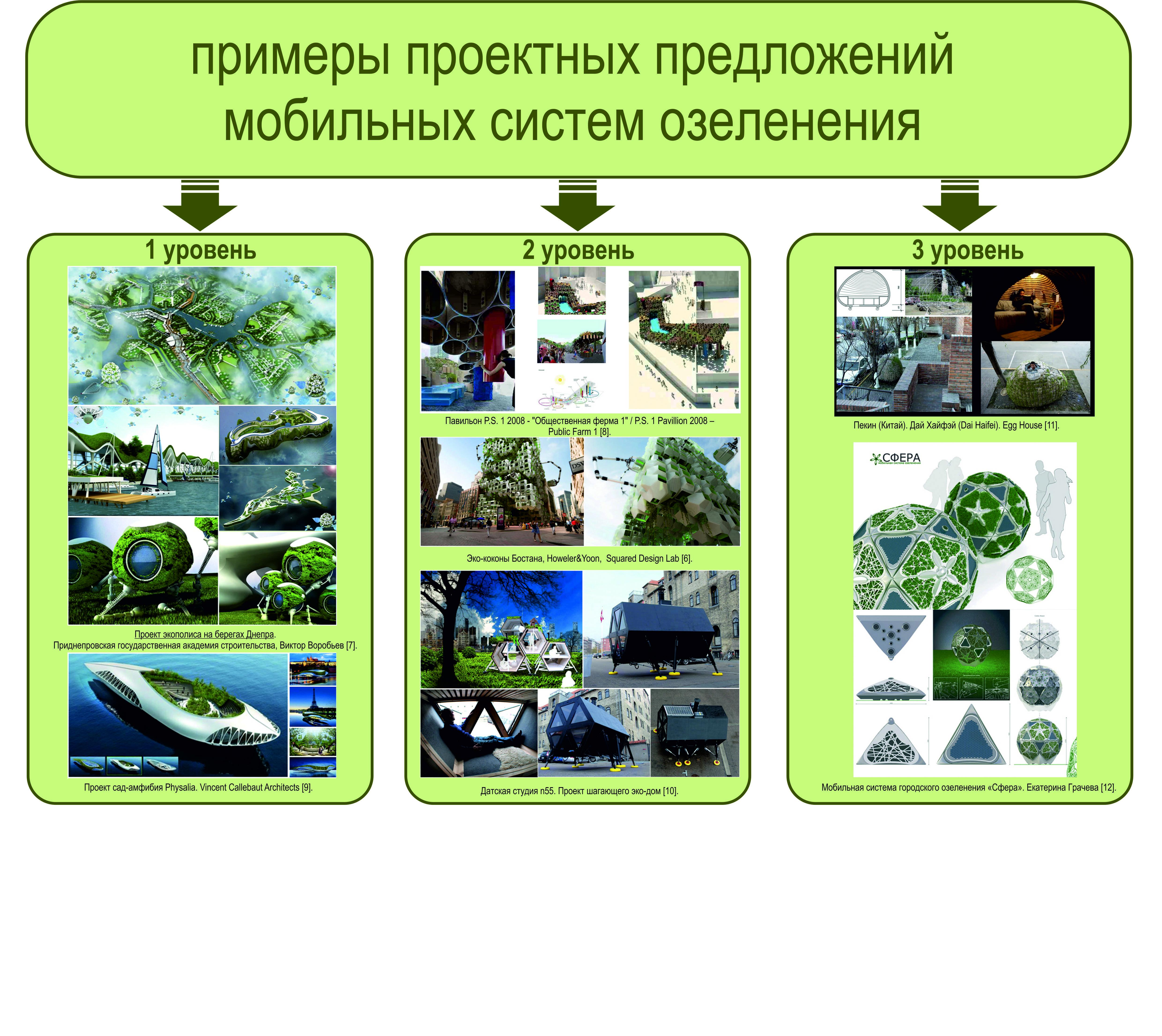 Особенности построения систем озеленения в городах