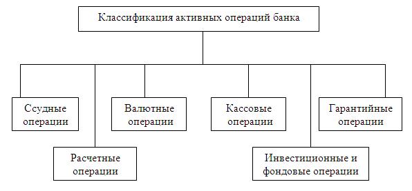 Создание коммерческих банков