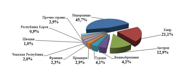 Иностранны инвесторы в мсб