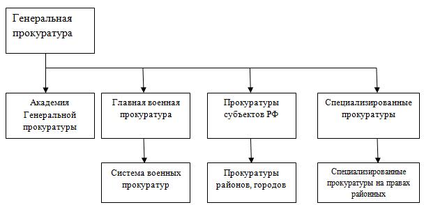прокуратуры схема в рф органов