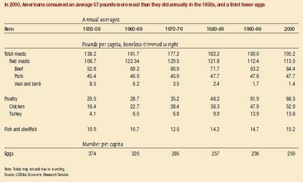 Описание: Annual meat consumption per capita, 1950-2000.JPG