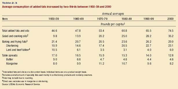 Описание: Average consumption of added fat, US, 1950-2000.JPG