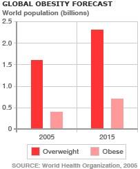 Описание: global_obesity_gr2003.gif