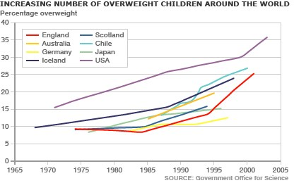 Описание: global_child_obesity_gr416.gif