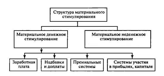 Способы Мотивирования Персонала Денежное Стимулирование Шпаргалка