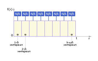 [ Рис. 22.10. Частотная диаграмма эталонного ГСЧ ]