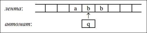 Описание: C:\Users\Makcim\Desktop\Рисунки для курсовой\Рисунок 1 лента и автомат.png
