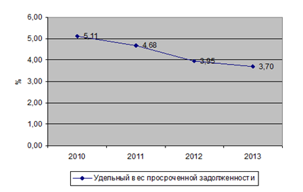 http://sibac.info/files/2013_05_23_StudEconomy/5_Skugareva.files/image001.png