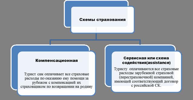 Страхование  Википедия