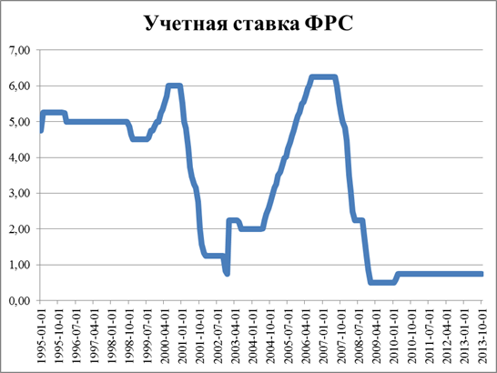 Учетная ставка фрс форекс прогноз на 16.09.2015