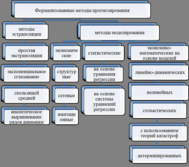 банкротства шпаргалка модели формализованных показателей система прогнозирования