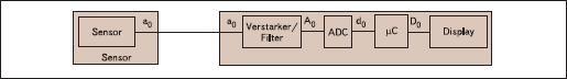 Описание: Блок-диаграмма передачи медицинских данных