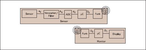 Описание: Блок-диаграмма беспроводной передачи данных