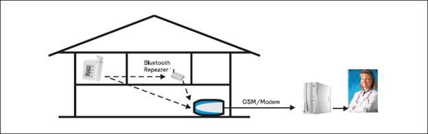 Описание: Концепция мониторинга пациентов с заболеваниями астмы и легочными заболеваниями