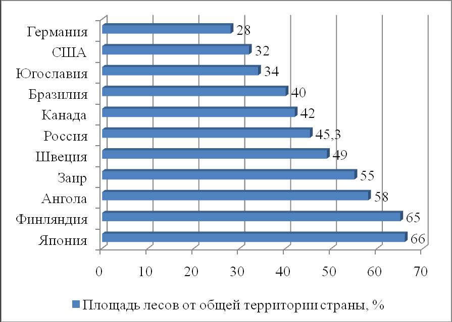 сколько процентов занимает лес в россии