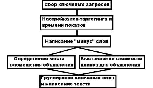 Этапы работы по контекстной рекламе