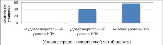 Результаты методики оценки нервно— психической устойчивости встрессе (методика «Прогноз»)