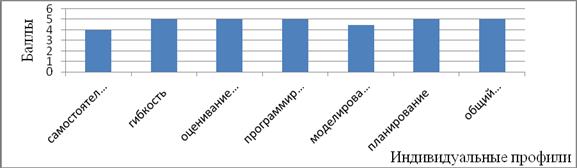 Результаты многошкаловой опросной методикиВ.И.Моросановой «Стиль саморегуляции поведения» (ССПМ)