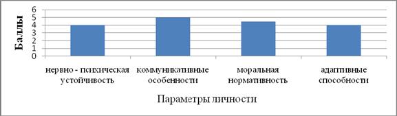 Результаты многоуровневого личностного опросника «Адаптивность» (МЛО-АМ) Д.Г.Маклакова иС.В.Чермянина