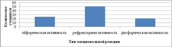Результаты по данным теста диагностики эмоциональной реакции на окружающую среду (В.В.Бойко)