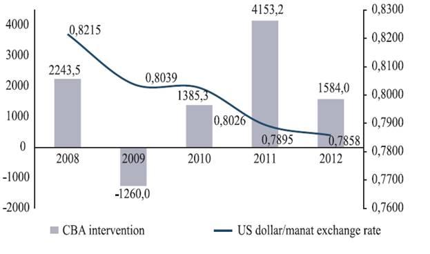 Денежно кредитная политика Азербайджана в период современного  На фоне огромного избытка в платежном балансе на валютном рынке предложение превысило спрос ЦБ Аербайджана на этом фоне проводил интервенции