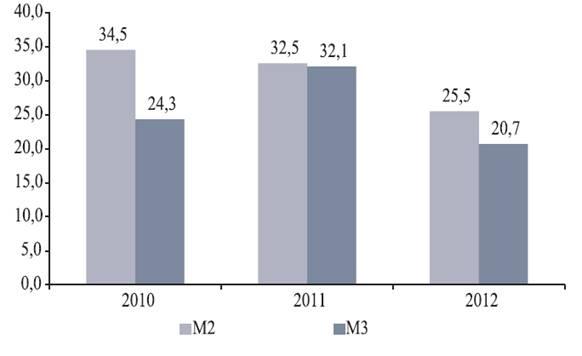 Денежно кредитная политика Азербайджана в период современного  Банк последовал международным рекомендациям с целью повышения эффективности денежно кредитной политики Особое внимание уделялось анализу рисков