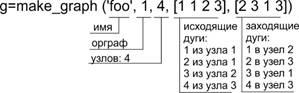 Описание: H:\Все, что было на ноуте\Избрание\Портфолио Е.А.Моторина\Графы в Scilab\Команда make_graph.jpg