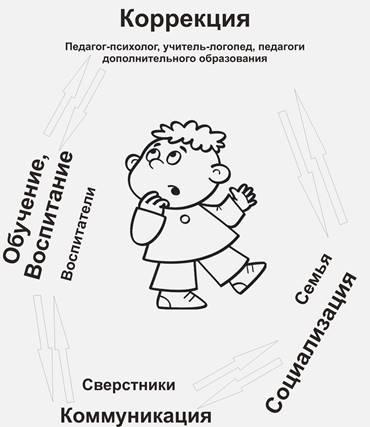 индивидуальный образовательный маршрут каждого ребенка группы образец - фото 9