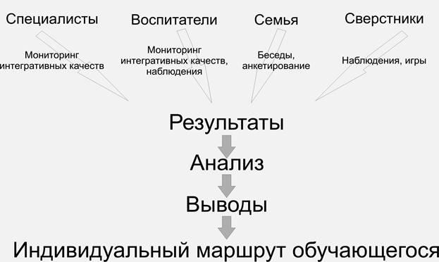 индивидуальный образовательный маршрут каждого ребенка группы образец - фото 8