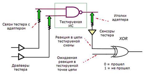 Описание: Рис. 2. Полный тестовый доступ ко внутренним цепям ПП