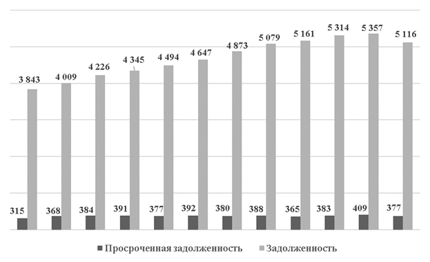 Рефинансирование в втб 24 условия в 2020 году процентная