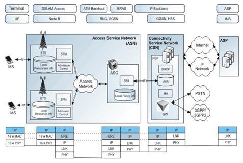 Рис. 1. Структурная схема беспроводной широкополосной сети типа WiMAX