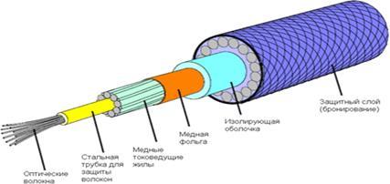 Применение  оптоволоконных кабелей