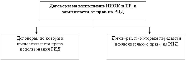 договор на выполнение научно исследовательских работ образец