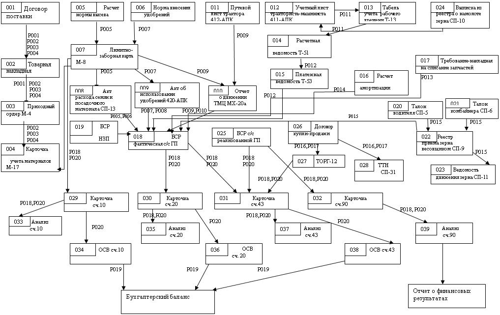 Схема документооборота на предприятии