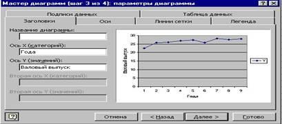 параметры диаграммы