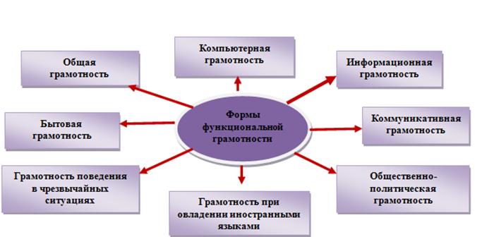 Функциональная грамотность