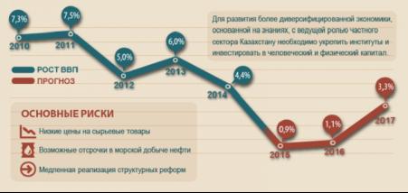 Рост экономики Казахстана впервые станет самым низким в Центральной Азии