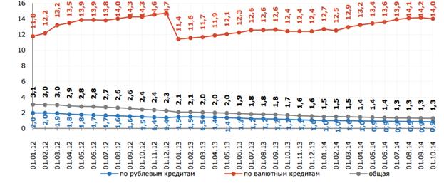 Изображение - Текущий анализ ипотеки и ситуации на рынке ипотечного кредитования в россии image001