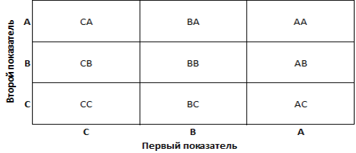 Схема групп в двухмерном ABC-анализе