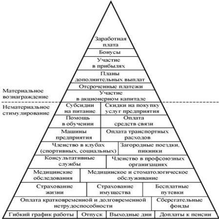 Описание: формы стимулирования персонала