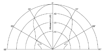 File:URM37 V3.2 Ultrasonic Sensor2.png