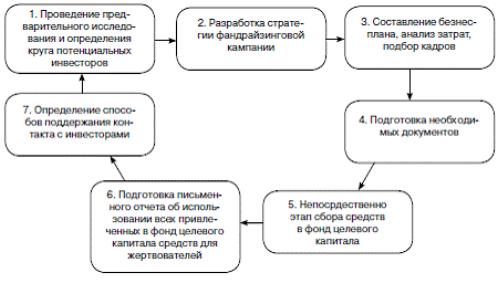 Описание: fandrayzing_kak_sposob_privlecheniya_sredstv_nekommercheskoy_organizatsii4