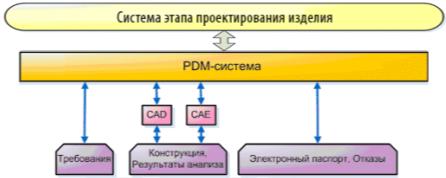 C:\Users\BonusFrag\Desktop\Для диссертации\Мои рисунки\Система этапа проектирования изделия.png