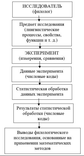 Схема научно-исследовательской работы филолога с применением математических методов