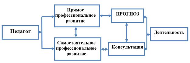 Структура непрерывного профессионального развития педагогов дошкольного образования