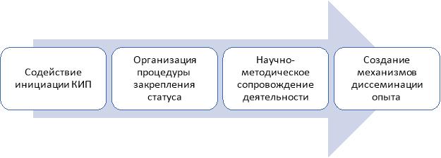 Направления координации инновационной деятельности в профессиональных образовательных организациях Хабаровского края