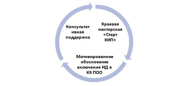 Инструменты поддержки инициации инновационной деятельности в профессиональной образовательной организации Хабаровского края